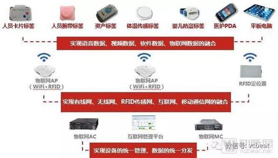 从技术到案例,解构医院物联网