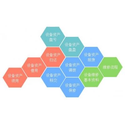 RFID资产盘点规程-物料管理篇